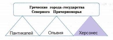 названия городов-государств