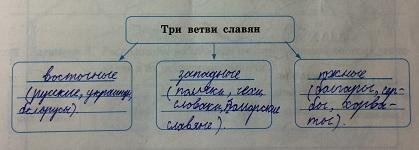 три ветви славян