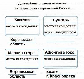 Гдз по Истории России 6 Класс Ответы
